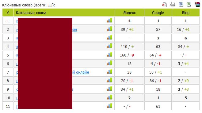 Позиции сайта в поисковой системе Яндекс