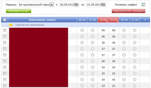 Seumka - позиции сайта в Яндексе