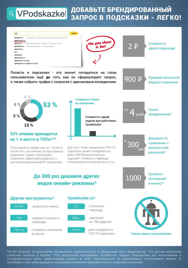 Инфографика по сервису