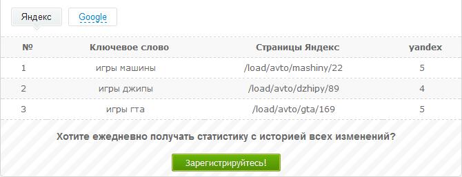 Отчет по позициям сайта